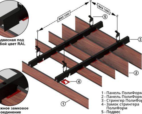 Конструкция панелей Полиформ Бард