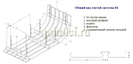 Вид подвесной гнутой реечной системы Luxalon