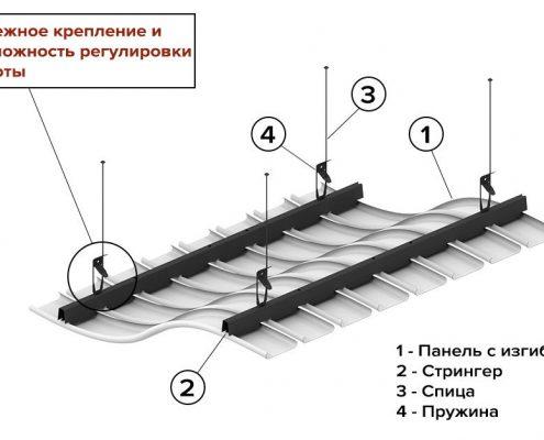 Конструкция реечного радиусного потолка БАРД